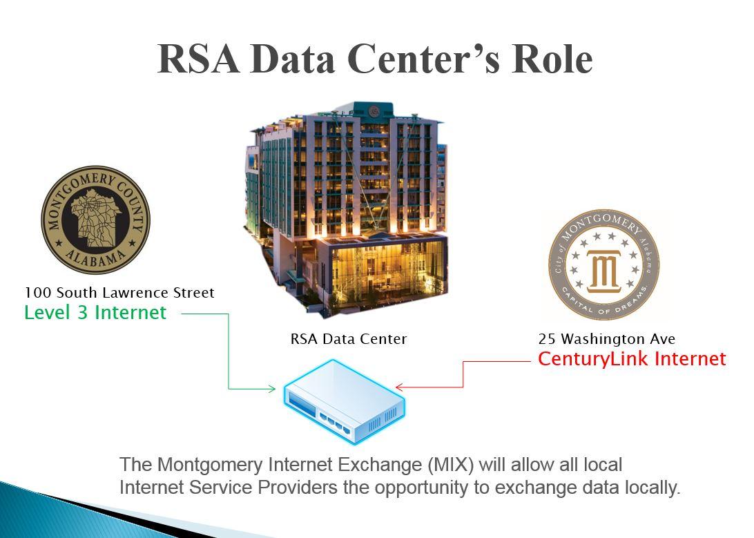 RSA Role