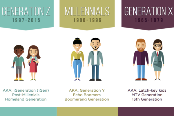Gen Xers, not millennials, are changing the nature of work